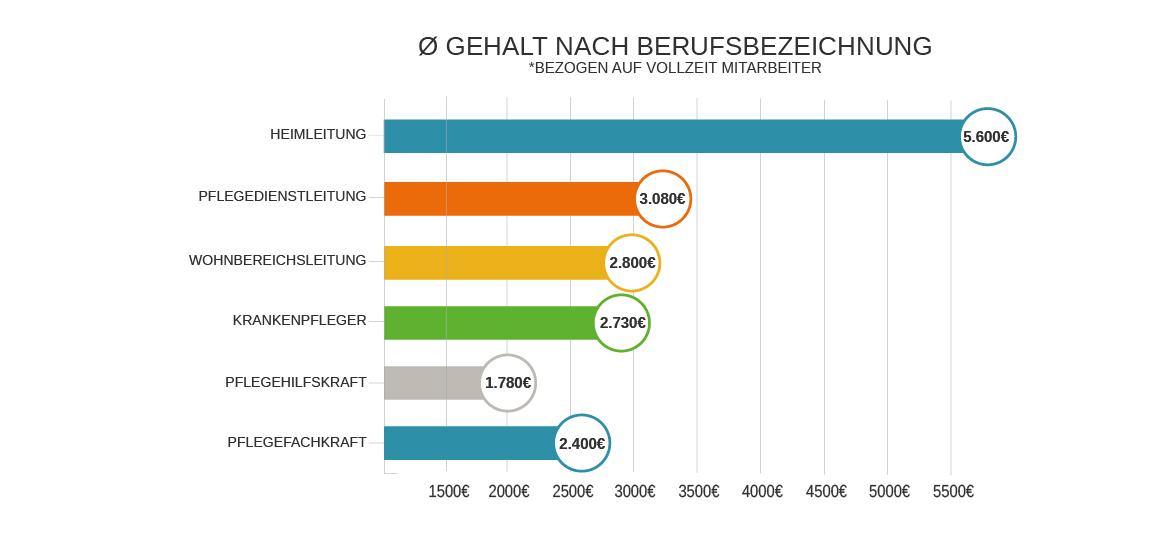 jobs mit 2000 netto gehalt